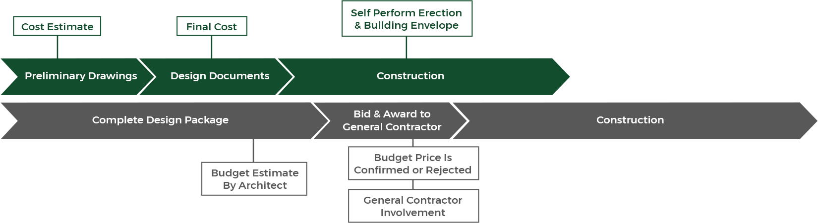 Patco's Design-Build versus the traditional lump sum bid process comparison timeline